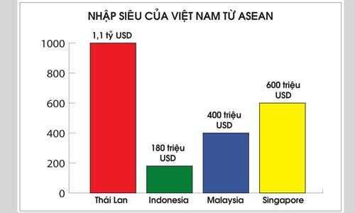 """041920asean Nhiều nước ASEAN """"để mắt"""" tới thị trường Việt Nam"""