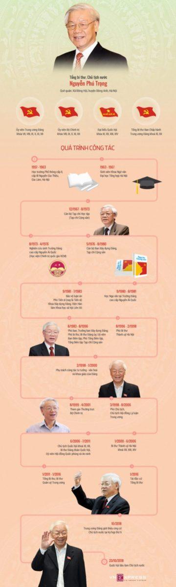 Tiểu sử Tổng bí thư, Chủ tịch nước Nguyễn Phú TrọngTân Chủ tịch nước từng học ngành Ngữ văn, làm Tổng biên tập Tạp chí Cộng sản.